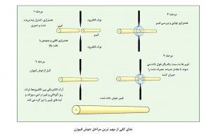 مراحل جوش فیوژن