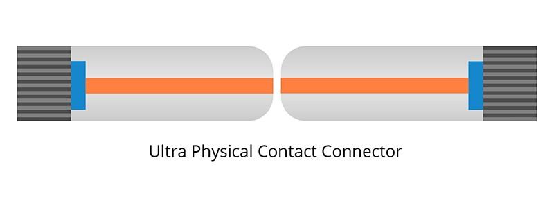 اتصال دهنده فیبر UPC