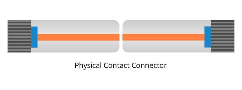 اتصال دهنده فیبر pc