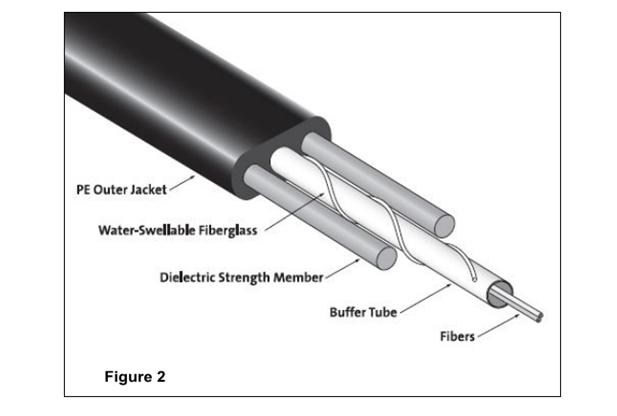 دراپ کابل نوری تمام -دی الکتریک