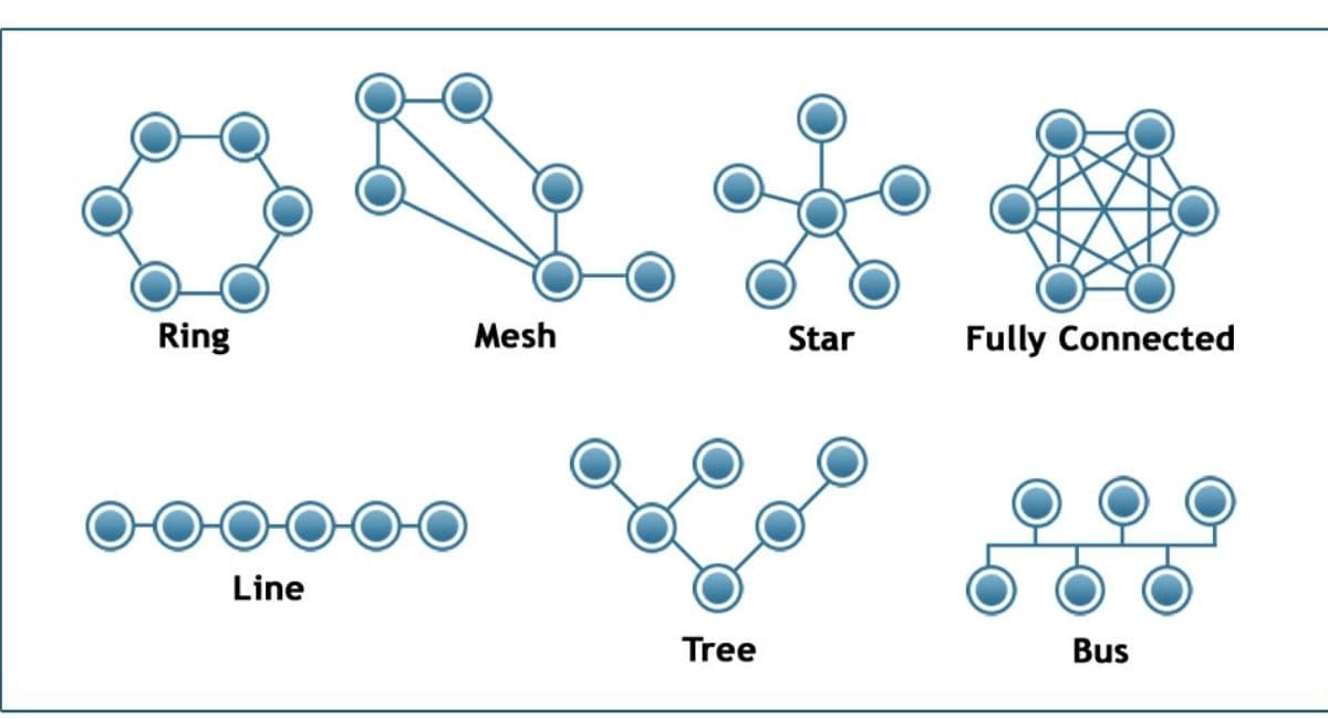 انواع مختلف توپولوژی شبکه