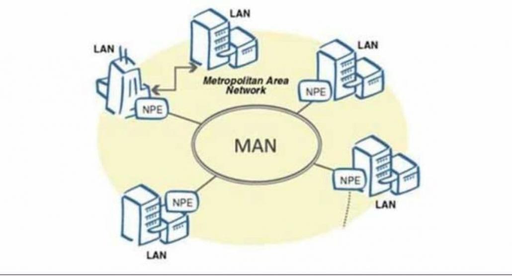 شبکهی MAN چیست؟