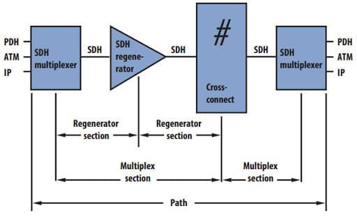 ویژگی های رتبه بندی دیجیتال سیکرون (SDH – Synchronous Digital Hierarchy)