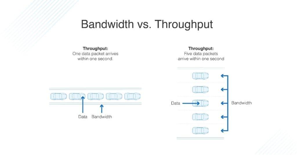 انواع روشهای اندازه گیری پهنای باند
