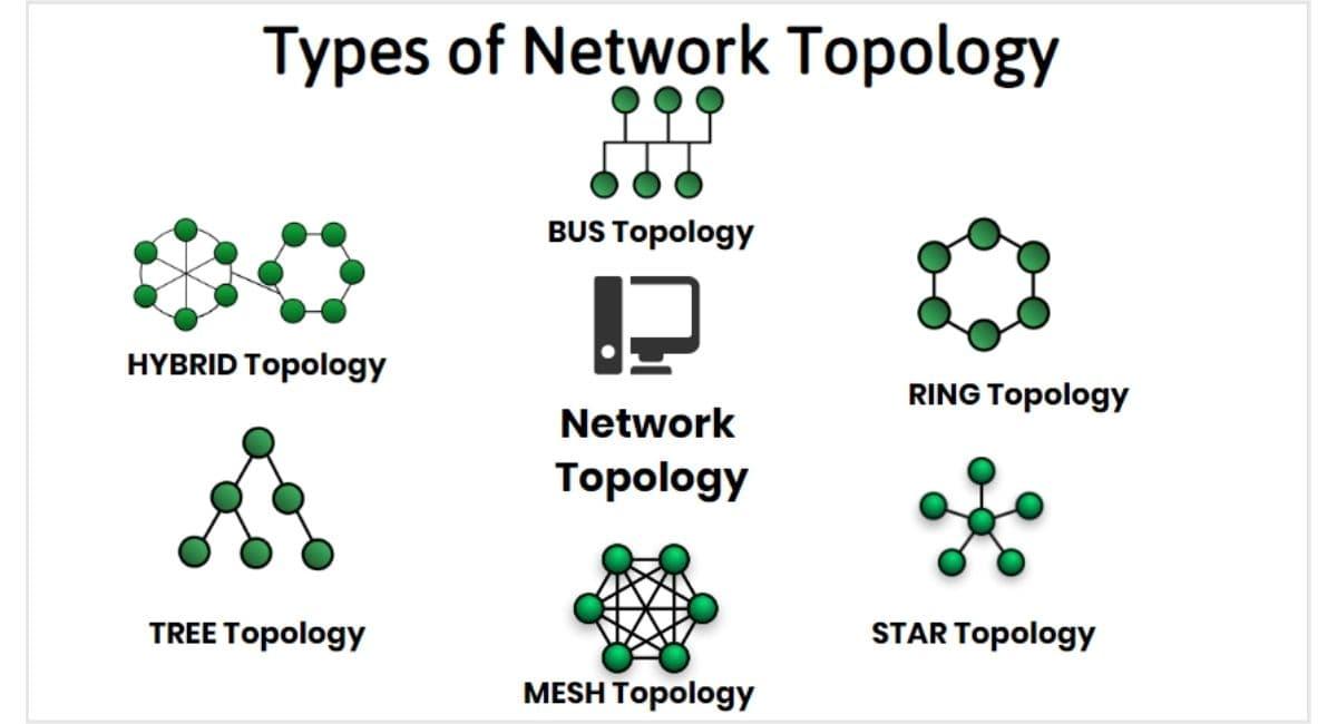 توپولوژی شبکه به چه معناست؟
