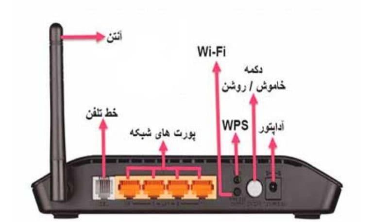 اتصال کابل اینترنت به مودم