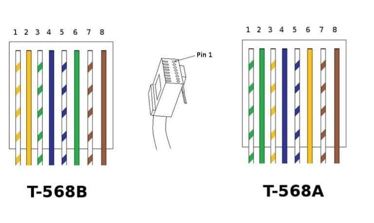ترتیب رنگ در T-568A و T-568B