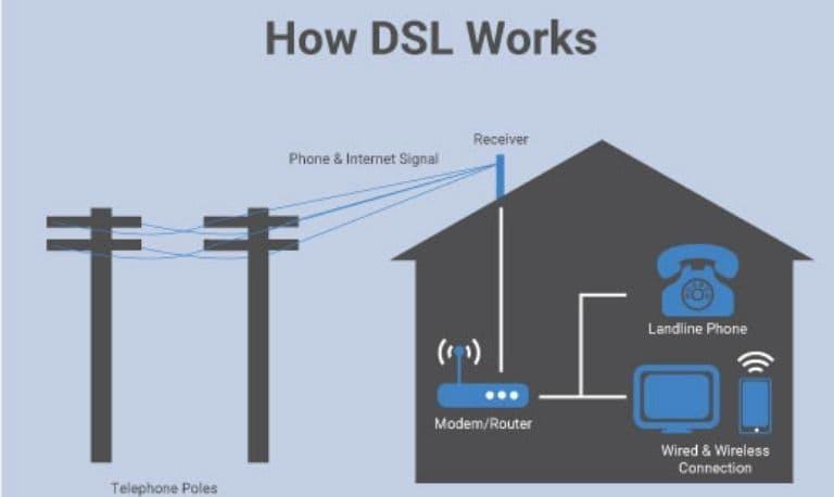 اتصال به اینترنت با DSL یا خط اشتراک دیجیتالی
