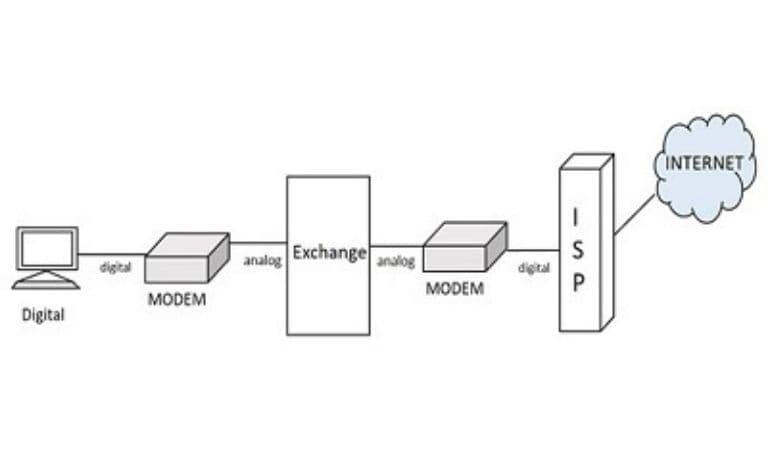 ISDN یا شبکه دیجیتالی خدمات یکپارچه
