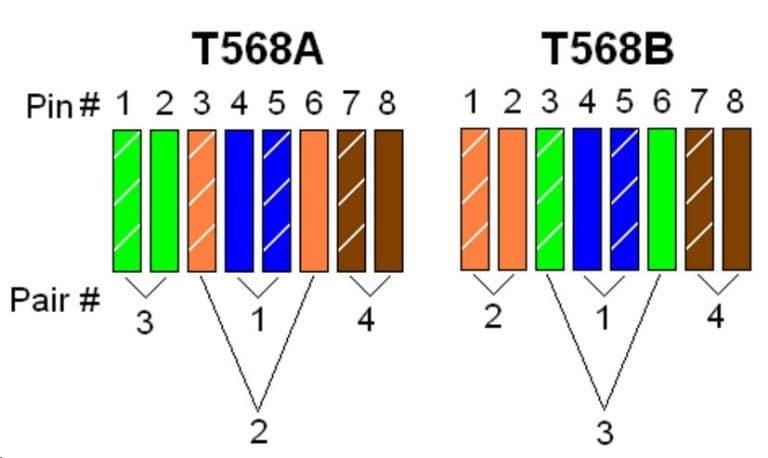 استاندارد T568A و T568B